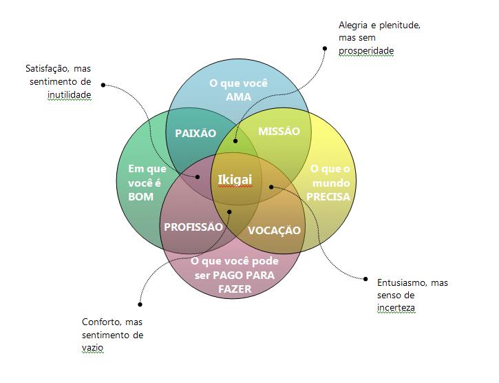 Exercício ikigai para descobrir seu propósito de vida